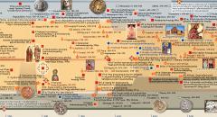 Հայոց պատմության ժամանակացույց